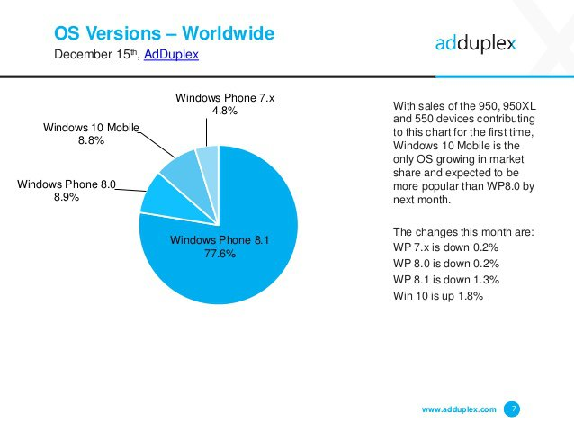 adduplex-windows-phone-statistics-report-december-2015-7-638