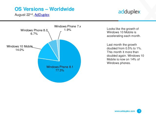 adduplex-windows-device-statistics-report-august-2016-8-638