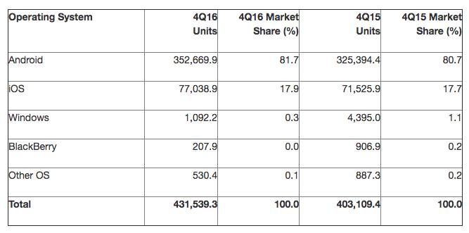 Windows 10 Mobile udział w rynku 4Q2016