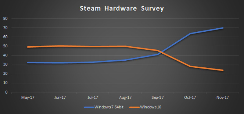 Steam Hardware Survey November 2017